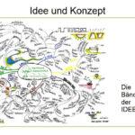 Präsentation der Projektarbeit 5. Folie
